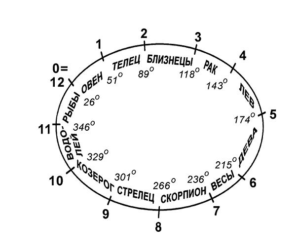 Схема соответствия градусной